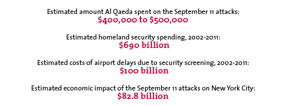 Estimated amount Al Qaeda spent on the September 11 attacks: $400,000 to $500,000 Estimated homeland security spending, 2002-2011: $690 billion Estimated costs of airport delays due to security screening, 2002-2011: $100 billion Estimated economic impact of the September 11 attacks on New York City: $82.8 billion