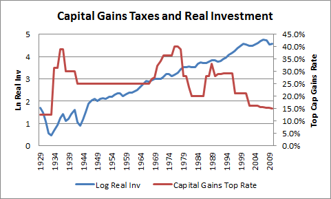 rate regardless of what the capital gains tax rate is. Bernstein