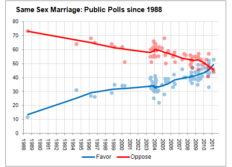 Another few years and support for same-sex marriage will creep above 60%, ...