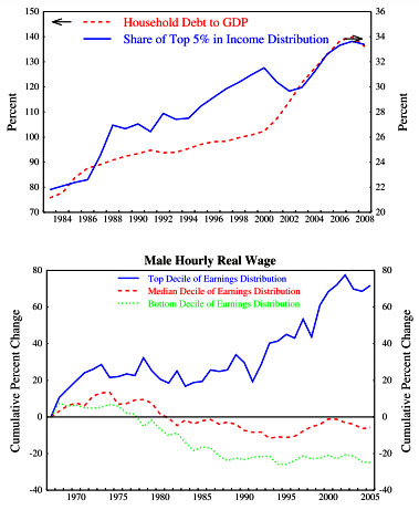 The Economic Consequences of Income Inequality