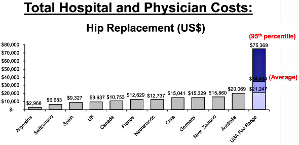 blog_medical_costs_international.jpg