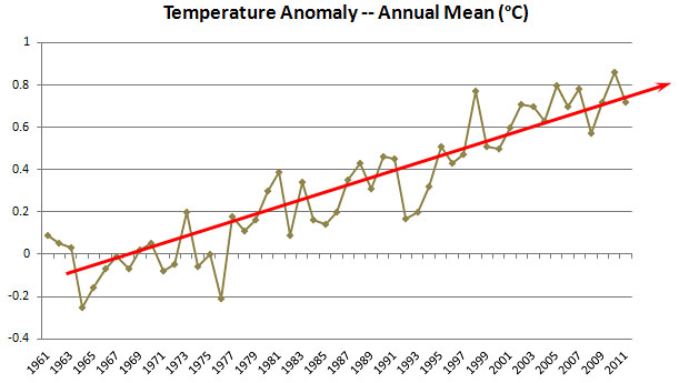 Lying With Charts, Global Warming Edition