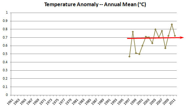 blog_temperature_anomaly_1997.jpg