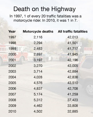 Source: National Highway Traffic Safety Information