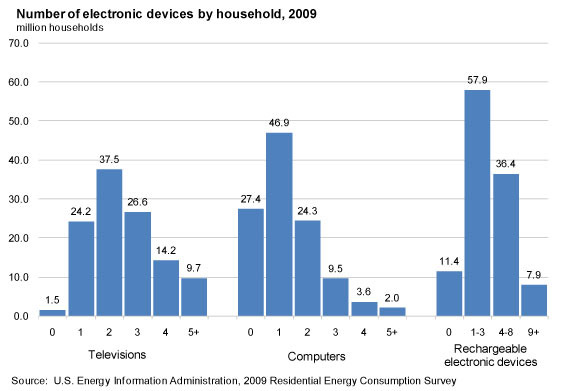 Does unplugging electronics save electricity