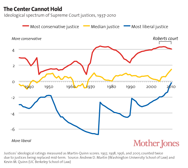 ideological drift in supreme court justices Finding that ideological drift is pervasive, in part iv we develop the implications of our results for two moments in the justices' career cycle: the events for example, the supreme court ruled by only 5 to 4 that a partial birth abortion ban was unconstitutional justice o'connor's vote was among the.