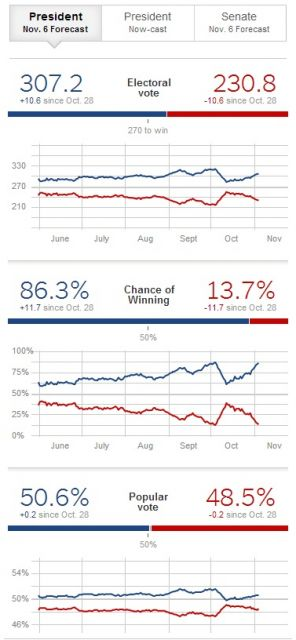 The latest predictions from Nate Silver 538.com/New York Times