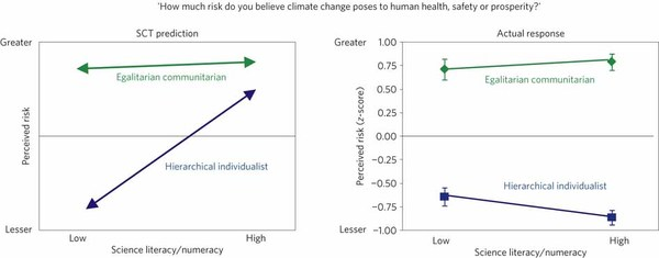 SCT prediction versus actual impact of the interaction between science literacy and numeracy, on the one hand, and cultural world-views, on the other.  Kahan et.al, Nature Climate Change