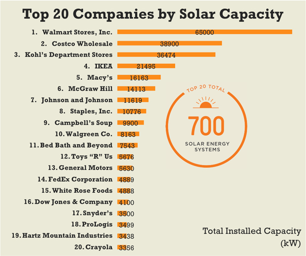 Walmart is Biggest Corporate User of Solar