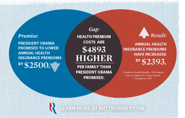 Maths is hard! Screenshot: MittRomney.com