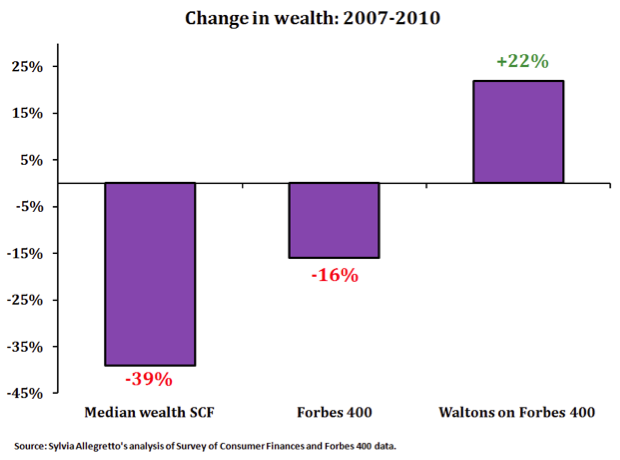 Chart: 6 Walmart Heirs Hold More Wealth Than 42% of Americans ...