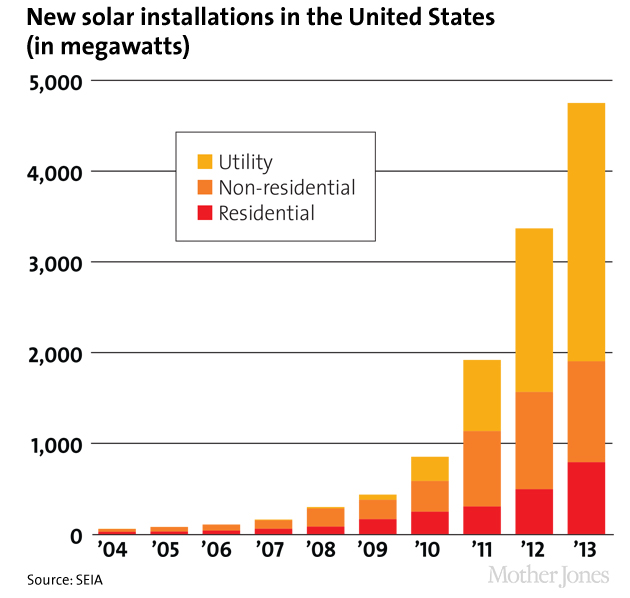Apple Is About To Shell Out 850 Million For Solar Energy