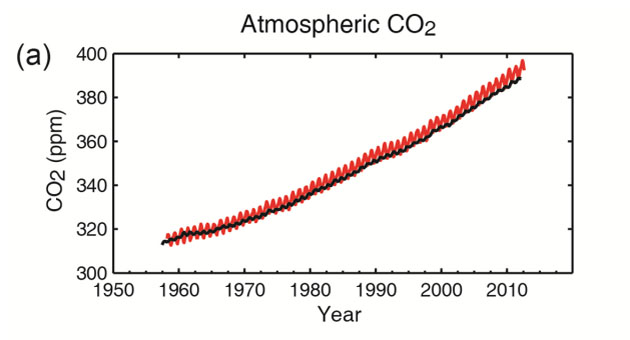 an analysis of carbon dioxide in the atmosphere Detailed engineering and cost analysis for a 1 mt-co 2 /year direct air capture plant  carbon dioxide removal options: a literature review identifying carbon removal potentials and costs  capturing carbon dioxide directly from the atmosphere world resour rev 2004 16: 157-172.