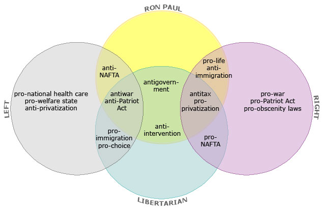 The Venn of Paul