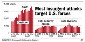 iraq_casualties_chart300.jpg