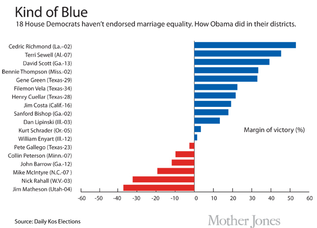 Chart: Here Are the 18 House Democrats Who Haven't Endorsed Marriage Equality