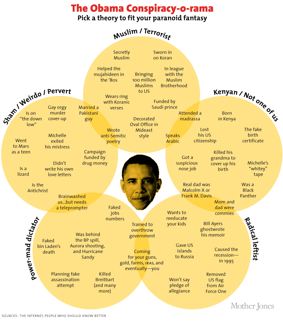 IMAGE(https://www.motherjones.com/files/mojo-obama-conspiracy.png)