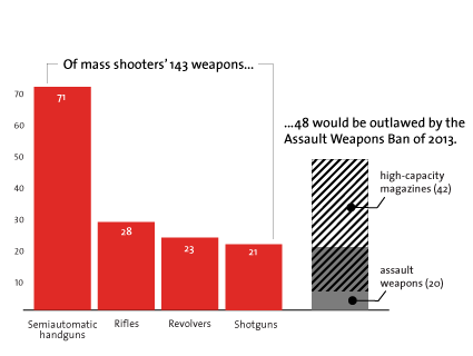 More Than Half of Mass Shooters Used Assault Weapons and High-Capacity Magazines