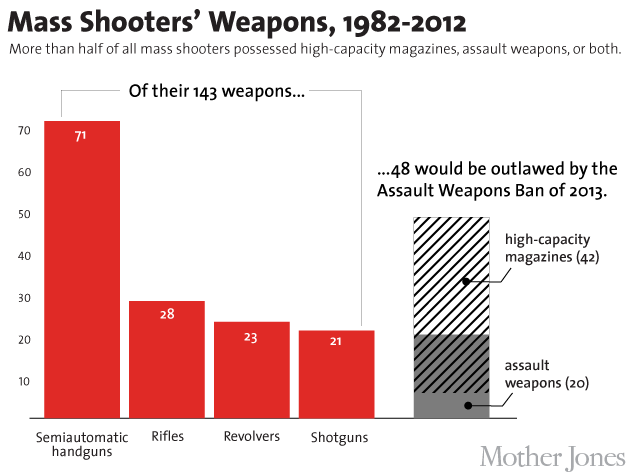 More Than Half of Mass Shooters Used Assault Weapons and High-Capacity ...