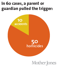 Infographic from Mother Jones: In 60 cases out of the 144 gun deaths since Sandy Hook, a parent or guardian pulled the trigger.