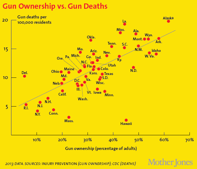 ownership-vs-deaths630.png