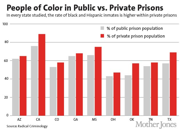 higher percentage of minority inmates Why do conflict theorists find the higher arrest rate of african americans to be uprising housing in minority and racially the percentage of jail inmates who.
