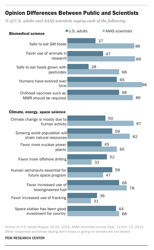 Chart showing opinion differences between public and scientists from Mother Jones