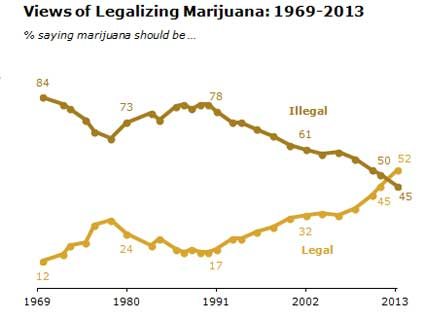 It's Official: A Majority of Americans Wants Pot Legalized