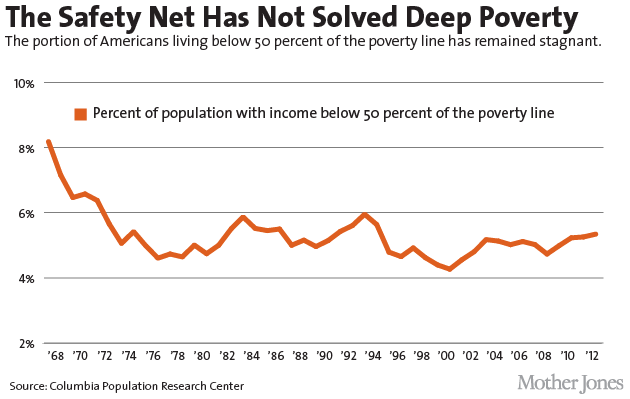 http://www.motherjones.com/files/poverty-03_1.png
