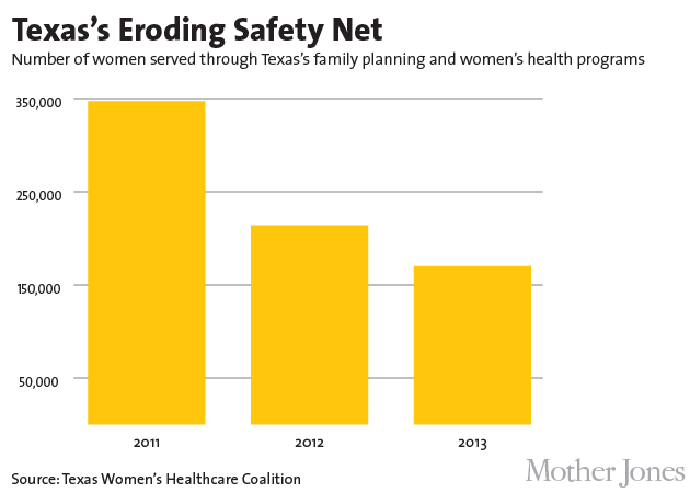 Charts: This Is What Happens When You Defund Planned Parenthood