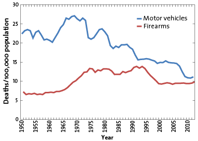 Guns Guns And More Guns Which Kills More People Gun