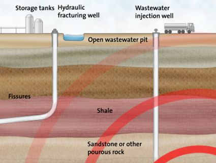 How Fracking Causes Earthquakes, the Animated GIF