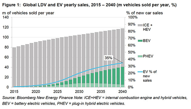 Peak Energy: The Rise Of Electric Vehicles