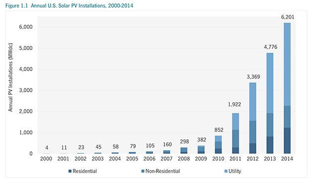 2014 Was The Biggest Year For Solar Power Ever Mother Jones