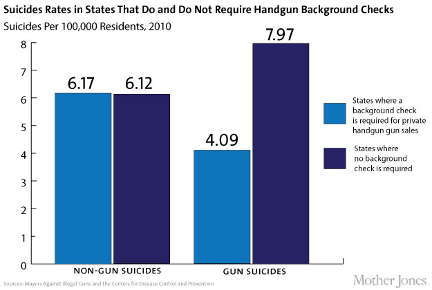 Research: Less Access to Guns Does Reduce Suicide | Mother Jones