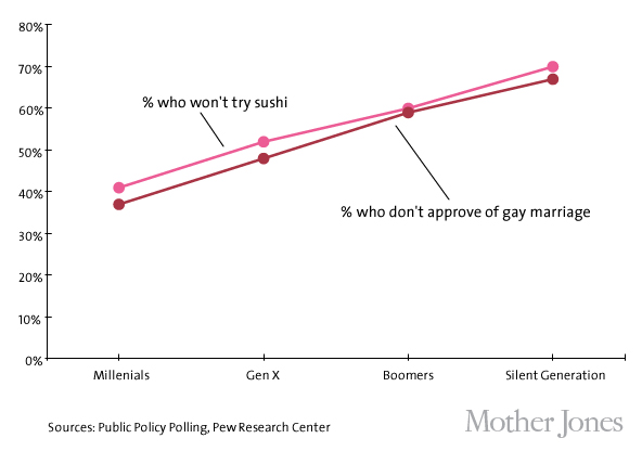 sushi vs gay marriage