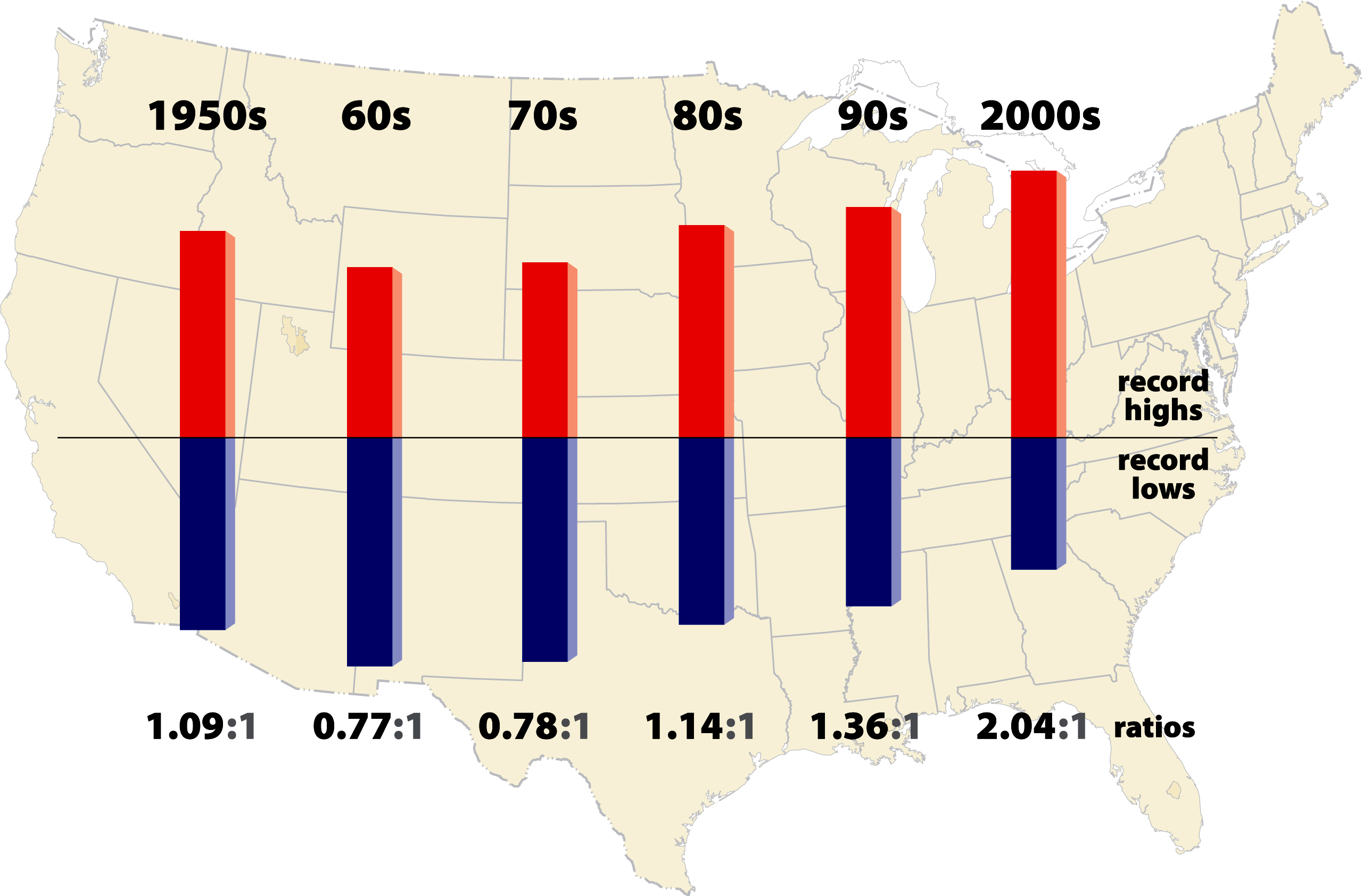 "Ratio of daily record highs to daily record lows in the lower 48 United States, from Meehl et al, ""Relative increase of record high maximum temperatures compared to record low minimum temperatures in the U.S.,"" Geophysical Research Letters, 2009."