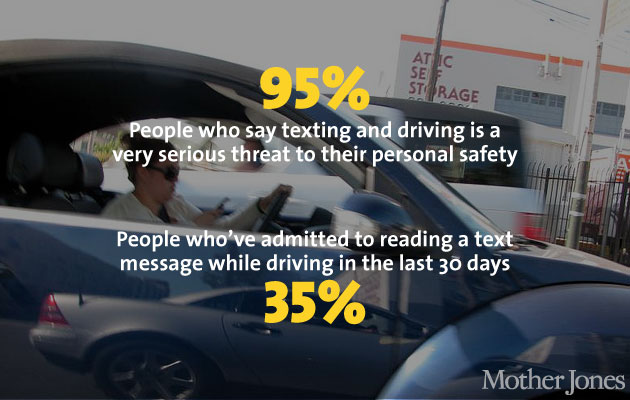 How Many Car Crashes Happen A Year Because Of Texting