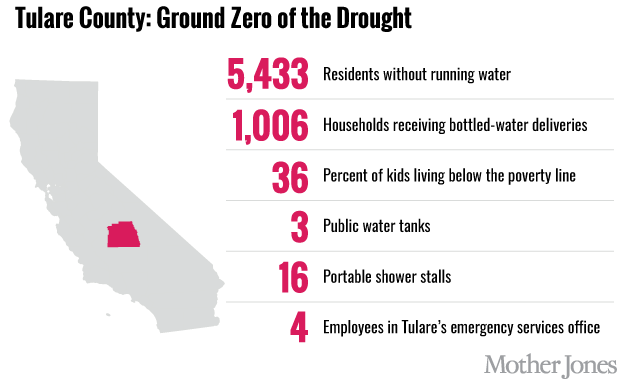 California's Drought Is So Bad That Thousands Are Living Without Running Water