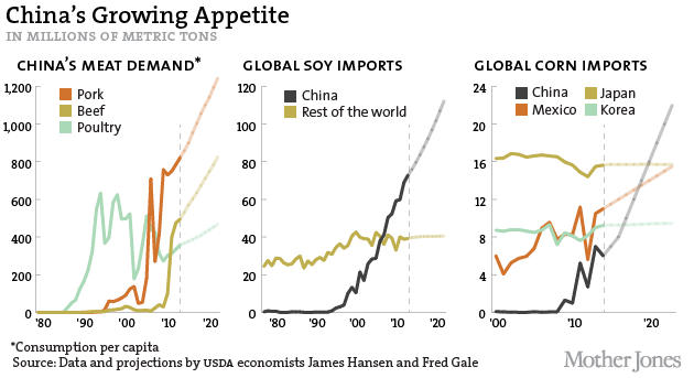 China'Watch'Canada: 6 Charts That Show How We Became China's Grocery