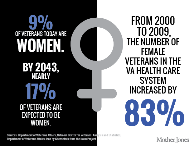 Female Veterans Face Pitiful Health Care