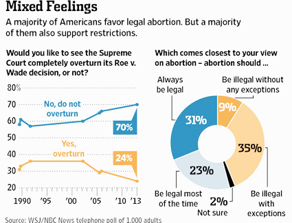poll wsj nbc news abortion roe v. wade 2013