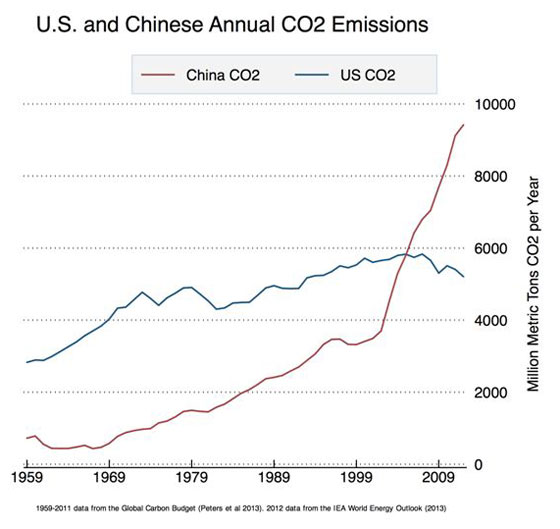China's Carbon Rise