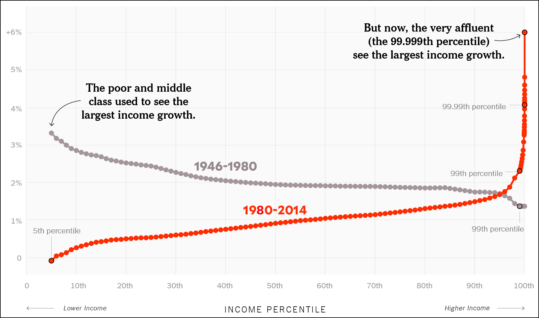 Chart Of The Day Middle Class Incomes Vs The Rich 1946 2014