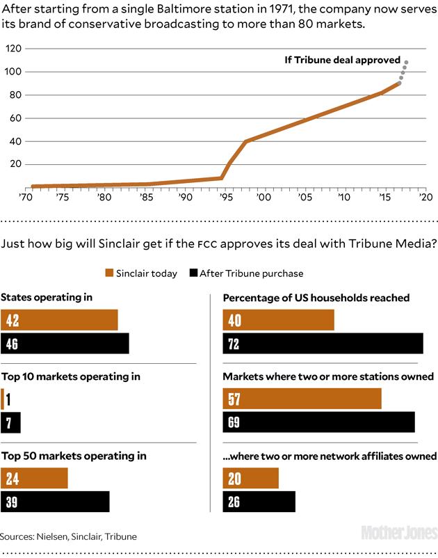 Результаты поглощения Tribune Media SBG