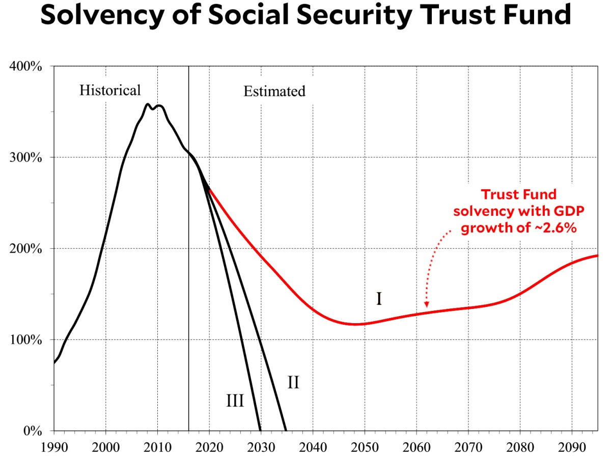 Social Security Will Be Solvent for the Rest of the Century – Mother Jones