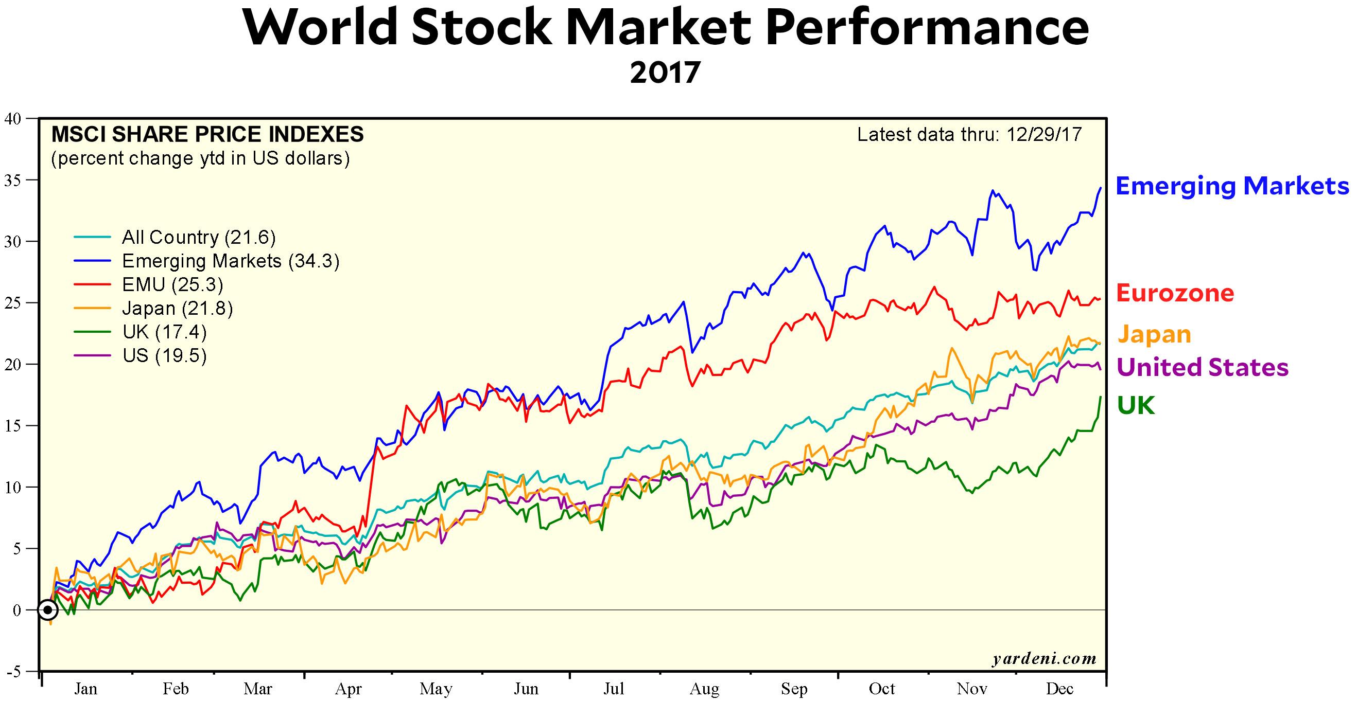 Latest stock market news uk прогноз евро йена на сегодня