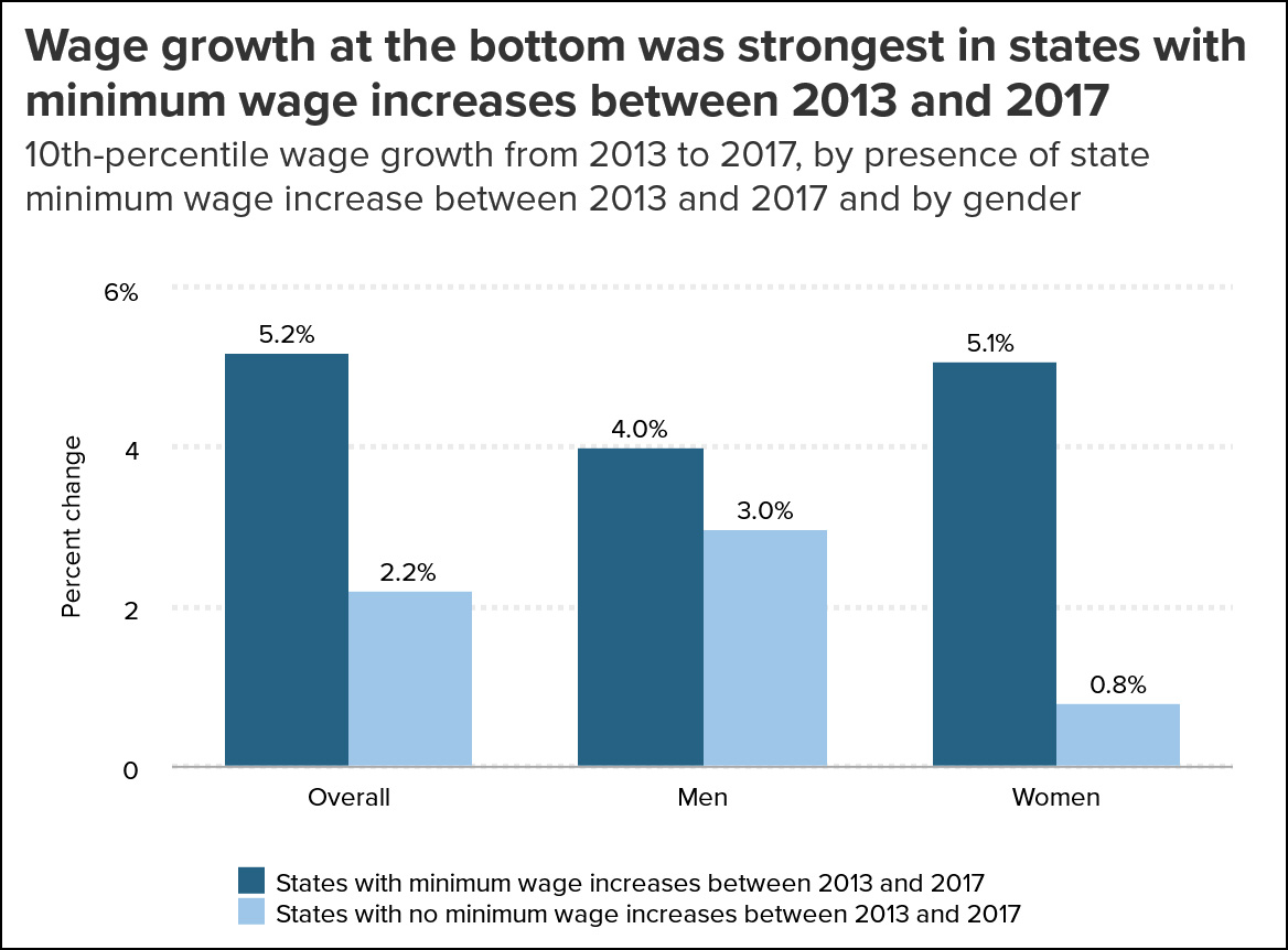 an analysis of the topic of raising minimum wages as the promotion of growth A man speaks with a potential employer sept 13 at a job fair in hartford, conn recent wage gains reflect the steady healing of the labor market since the worst of the great recession.