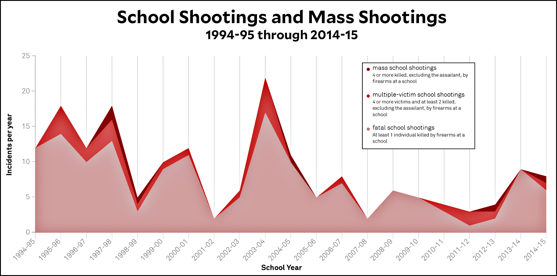 Image result for mass shootings over time northeastern university