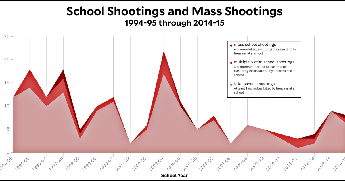 "school mass shootings Stoneman douglas high school shooting: parkland, florida: 2/14/18: 2018: nikolas j cruz, 19, heavily armed with an ar-15, tactical gear, and ""countless magazines"" of ammo, according to the broward county sheriff, attacked the high school as classes were ending for the day, killing at least 17 people and injuring many others."